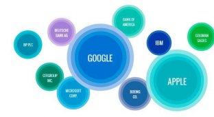 Apple уступила Google звание самой обсуждаемой IT-компании в 2013 году