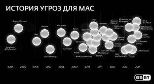 ESET показала эволюцию троянов для Мас [инфографика]