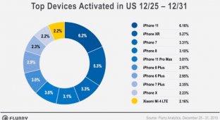 Какие смартфоны чаще всего покупали на Рождество в США
