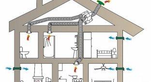 Вентиляция часть 2 - виды вентиляционных установок